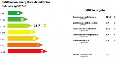 Certificación energética en locales y oficinas
